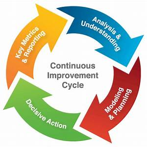 How Contnuous Improvement Can Help In Realising The