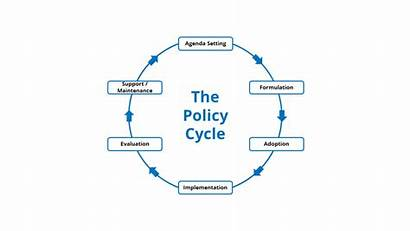 Policy Cycle Science Eu Types Different Output
