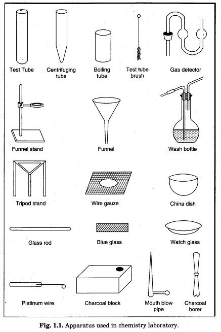 Introduction to CBSE Class 11 Chemistry Lab Manual - Learn