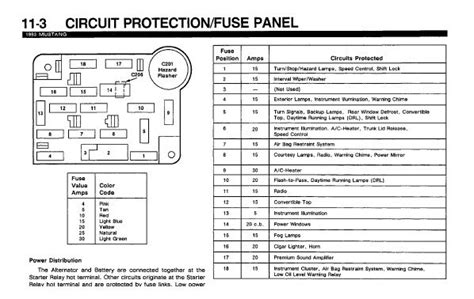 1992 Ford Mustang Fuse Diagram by 1992 Ford Mustang Fuse Diagram Wiring Diagram