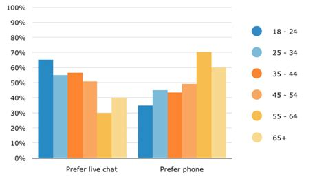 would your customers use live chat chat2