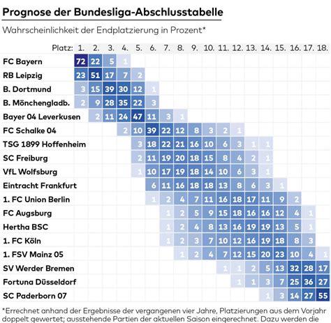 The current and complete 2. Random Blog: Bundesliga 2 Table Flashscore