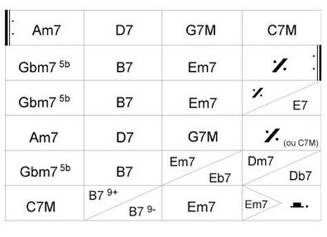 grille accord piano 5 grilles 224 conna 238 tre avant d rsqu