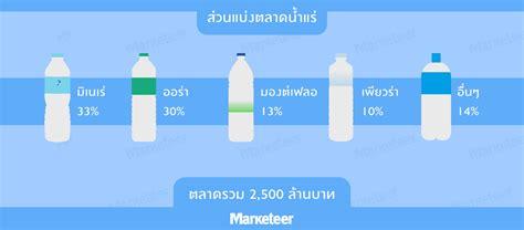 ส่วนแบ่งตลาดน้ำแร่ - Marketeer Online