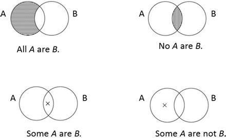 Origins The Venn Diagram Springerlink