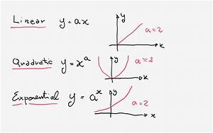 Is y = x^2 + 1 an exponential function? + Example