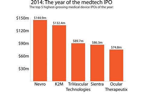 Best Ipo 2014 by Year In Review 2014 Was The Year Of The Medtech Ipo