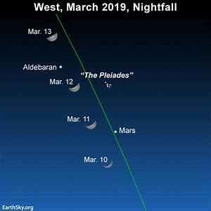 March Guide To The Bright Planets