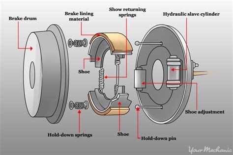 types  brakes engineering insider