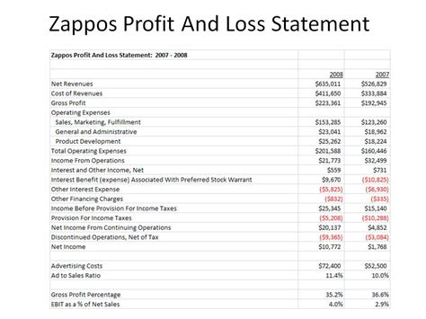 Kevin Hillstrom Minethatdata Zappos Profit And Loss Statement 2007 2008
