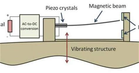 piezoelectric device works   small scale