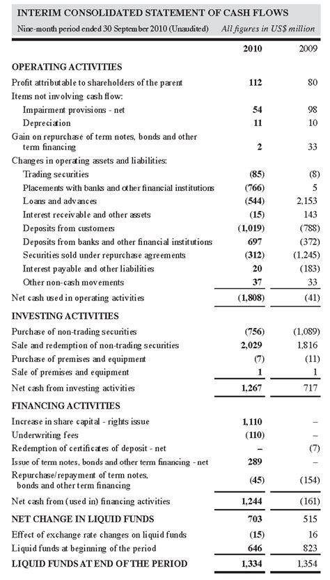 Statement Of Cash Flows. Free Blank Check Template Pdf. Captain America Invitation. Free Birthday Gift Certificate Template. Golf Invitation Template Free. Mailing List Template Word. Graduation Dresses For Kids. About Me Page Template. Excel Project Schedule Template