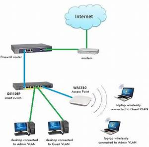 Set Up Wireless Network Diagram