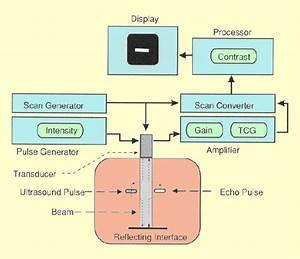 Ultrasounds