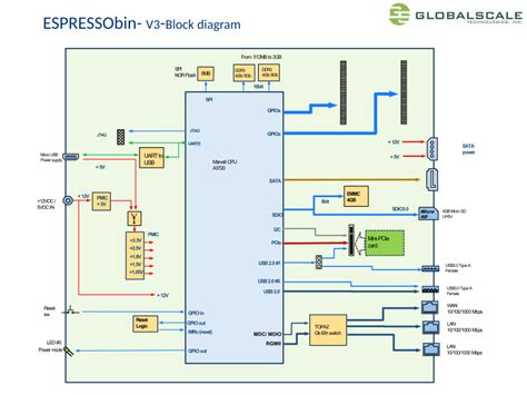 Espressobin Wiki Block Diagram