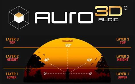auro  surround sound audiogurus