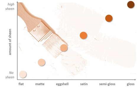 Matte  Satin  Semi Gloss Paint Lacquer Polyurethane