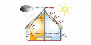 What Is The Purpose Of Thermal Insulation
