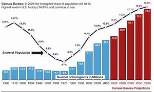 US immigration population hits all-time high in 2016