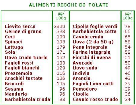 alimenti ricchi di acido folico e vitamina b12 acido folico a cosa serve in e non alimenti e