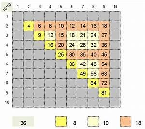 Quadratzahlen Berechnen : 1 mal 1 geometrys jimdo page ~ Themetempest.com Abrechnung