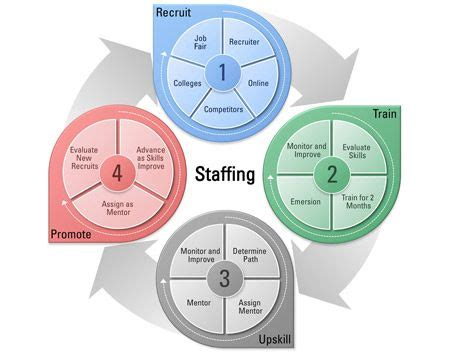 looping graphic showing staffing process proposals