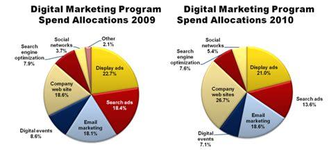 Digital Marketing Programs by Idc Economic Buyers Digital And Sales
