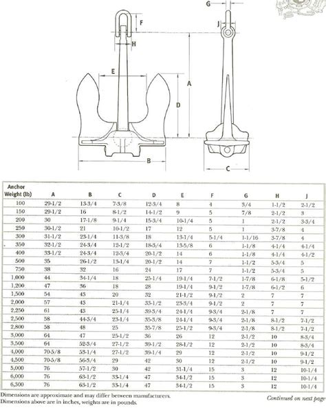 Boat Anchor Weight Chart by Boat Trailer Weight Chart Html Autos Post