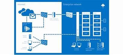 Exchange Microsoft Server 365 Office Windows Diagram