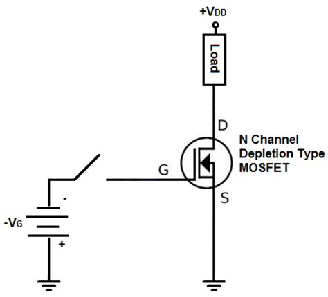 Channel Mosfet Basics