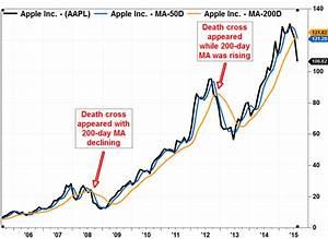 Death Cross Appears In Apple S Stock Chart Marketwatch