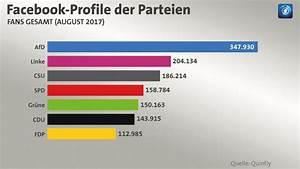 Facebook De Login Deutsch : parteien bei facebook fans sind nicht automatisch w hler ~ Orissabook.com Haus und Dekorationen