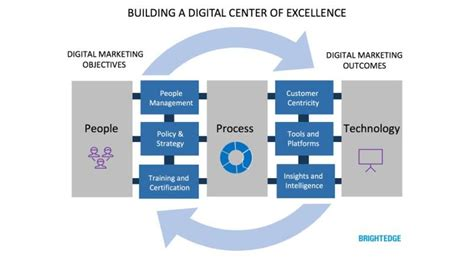building  scaling global seo centers  excellence