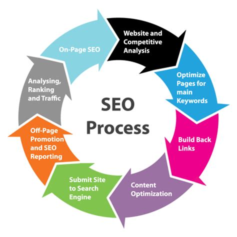 Seo Process abcs of content marketing seo and social media cooler