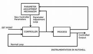 Instrumentation In A Nutshell  Adaptive Control