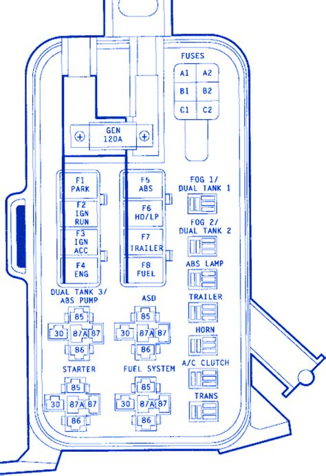 Dodge Fuse Diagram by Dodge Dually 1996 Fuse Box Block Circuit Breaker Diagram