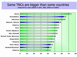 Statistics - How TNCs Have Spread Globalisation