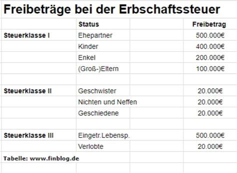 Erbschaftssteuer Und Schenkungssteuer Freibetraege by Schenkungssteuer F 252 R Immobilien Umgehen 4 Tipps Damit