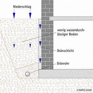 Mauer Gegen Feuchtigkeit Abdichten : feuchte w nde drainage hilft oft nicht ~ Sanjose-hotels-ca.com Haus und Dekorationen