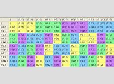 Group Visualization with Group Explorer Quotient Groups