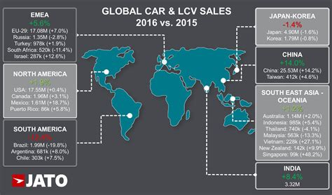 Global Car Sales Increased To 8424 Million Units In 2016
