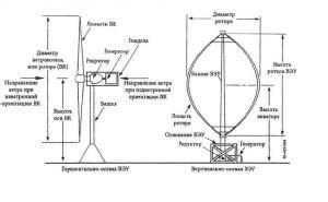 Ветрогенератор Exmork 300 Вт 12В купить в Екатеринбурге. Официальные представители в УРФО!