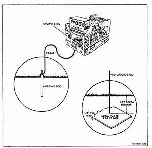 figure 4 2 grounding generator set With generator grounding