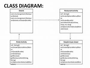 Class Diagram For Online Food Ordering System  Free Dfd