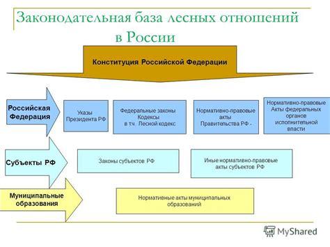 Нормативная база энергосбережения в россии