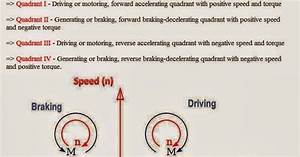 Electrical Engineering World  Electric Motor Speed