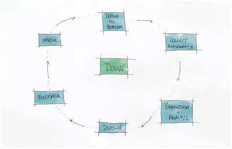 The Architectural Design Brief  The Checklist Part 1