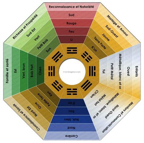 couleur bureau feng shui am 233 nagement int 233 rieur feng shui pour un bureau ou il est agr 233 able de travaill 233