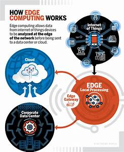 Edge Computing  U2013 Iot Model Primer