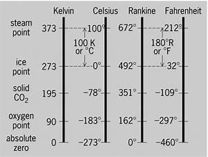 A Common Sense Look At Temperature Conversions